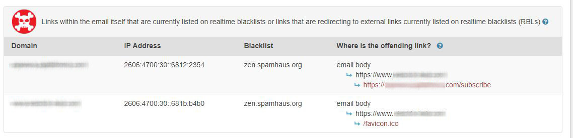 Blacklisted domain link analysis