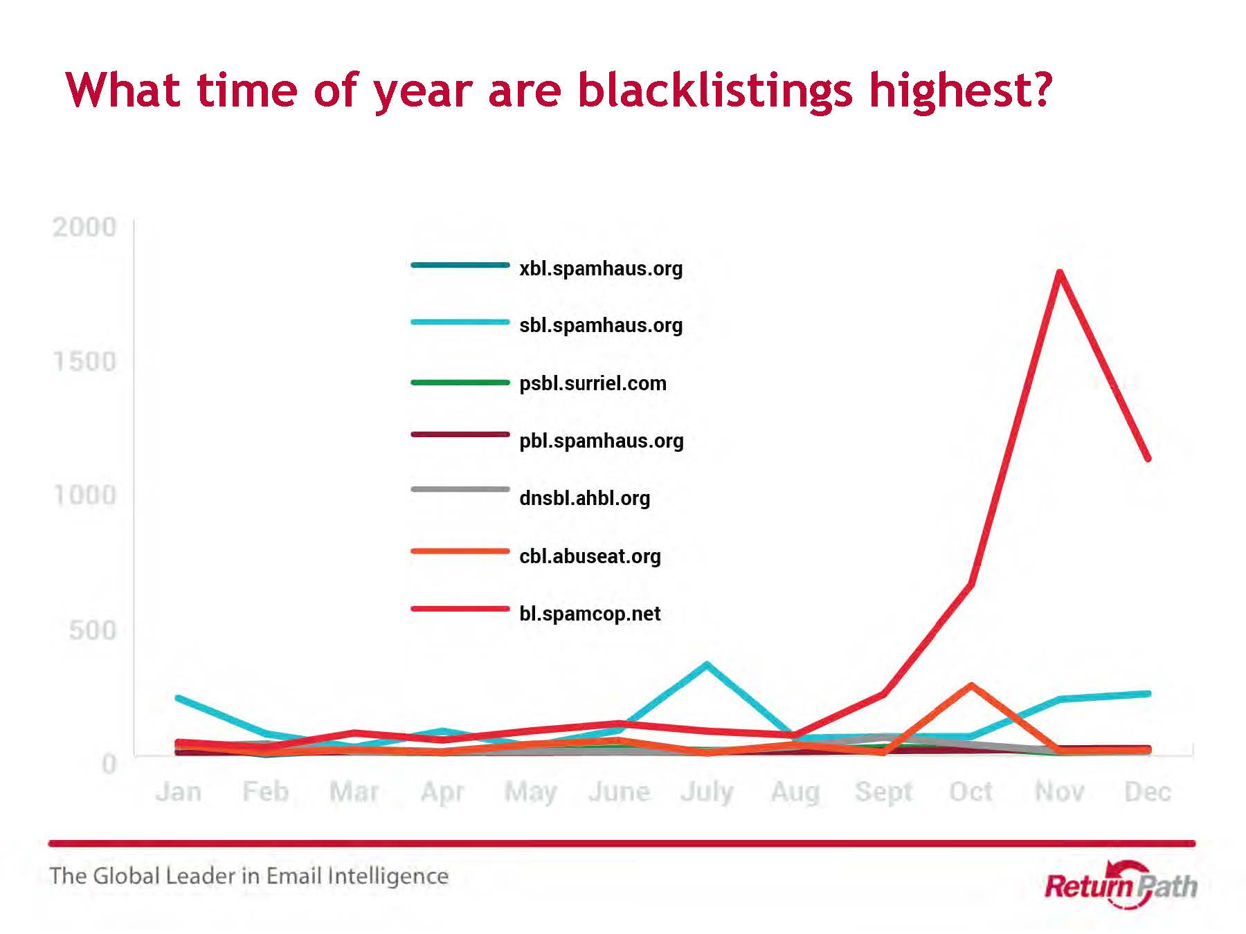 What time of year are blacklistings highest?