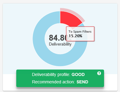 email forensics deliverability scoring - spam filter